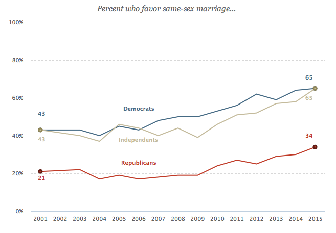 Public Opinion In Pew Research polling in 2001, Americans opposed same-sex marriage by a 57% to 35% margin. Since then, support for same-sex marriage has steadily grown. Today, a majority of Americans (57%) support same-sex marriage, compared with 39% who oppose it.