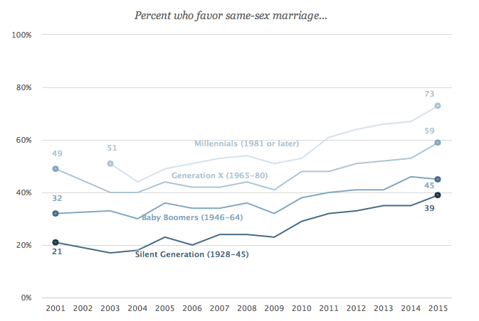 Attitudes by Generation This is due in part to generational change. Younger generations express higher levels of support for same-sex marriage. However, older generations also have become more supportive of same-sex marriage in recent years.